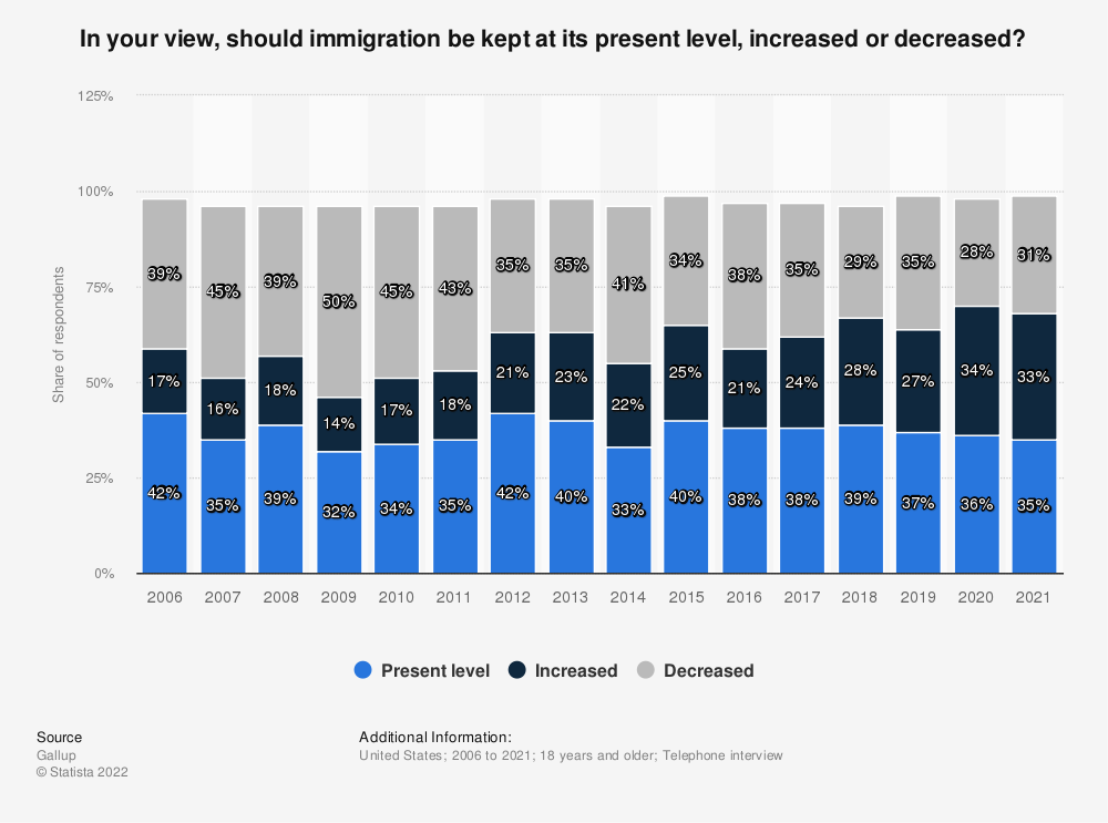 Statistic: In your view, should immigration be kept at its present level, increased or decreased?   Statista