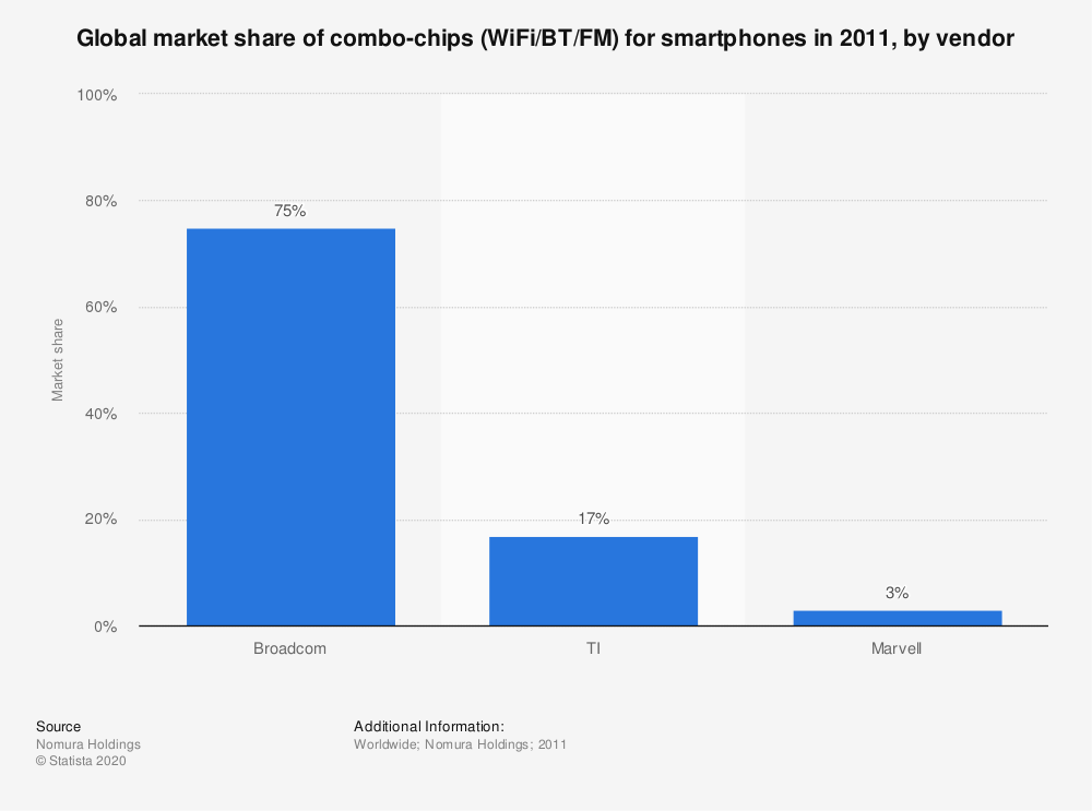 Statistic: Global market share of combo-chips (WiFi/BT/FM) for smartphones in 2011, by vendor | Statista