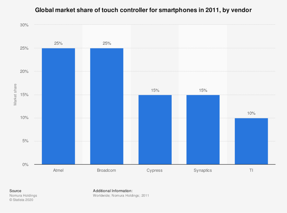 Statistic: Global market share of touch controller for smartphones in 2011, by vendor | Statista