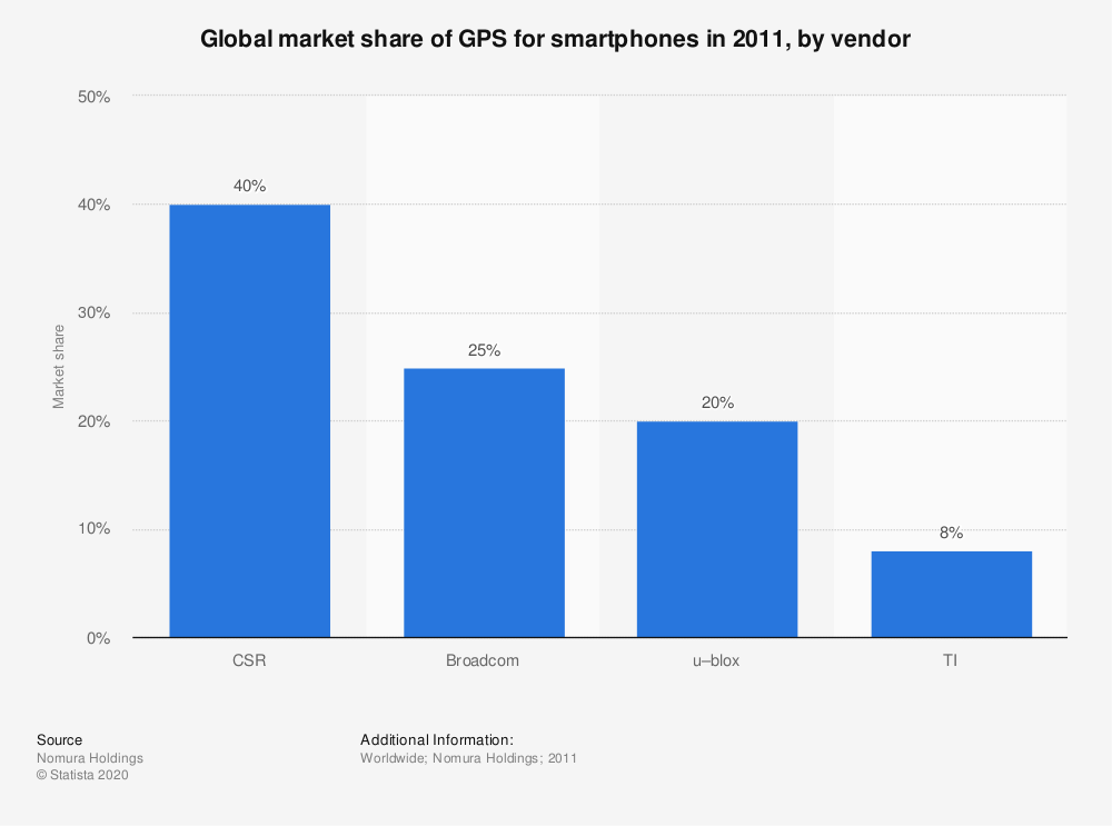 Statistic: Global market share of GPS for smartphones in 2011, by vendor | Statista