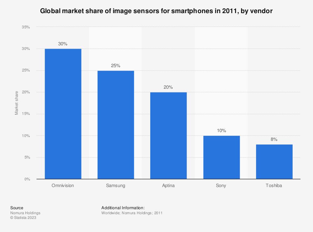 Statistic: Global market share of image sensors for smartphones in 2011, by vendor | Statista