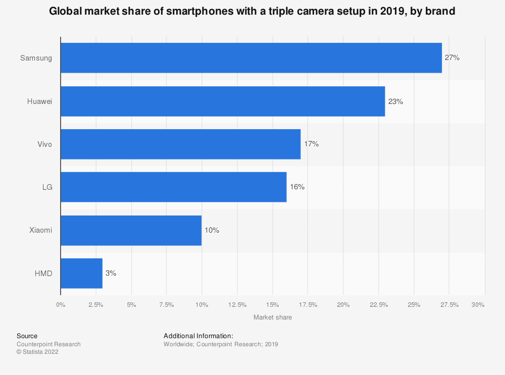 Statistic: Global market share of smartphones with a triple camera setup in 2019, by brand | Statista