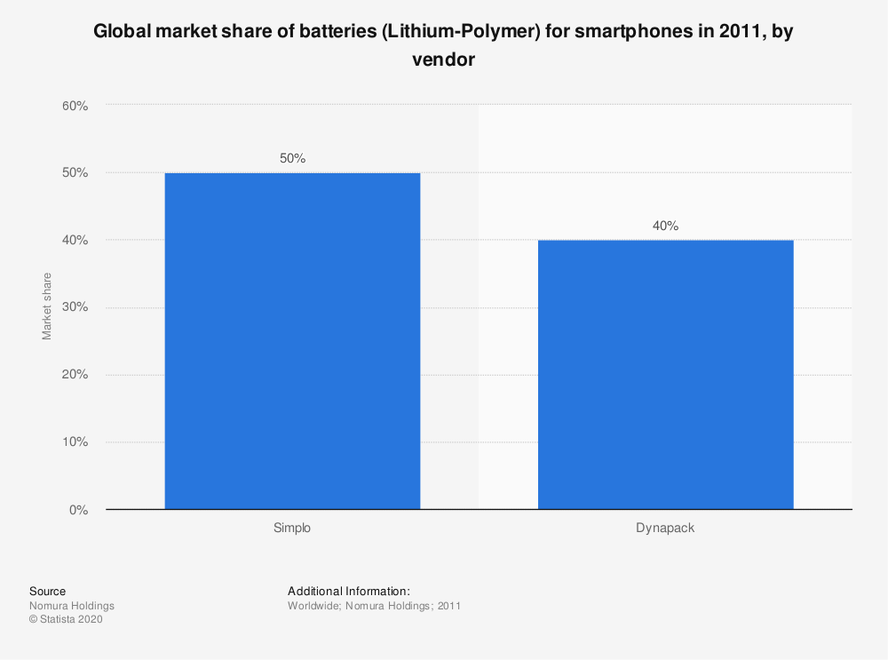 Statistic: Global market share of batteries (Lithium-Polymer) for smartphones in 2011, by vendor | Statista