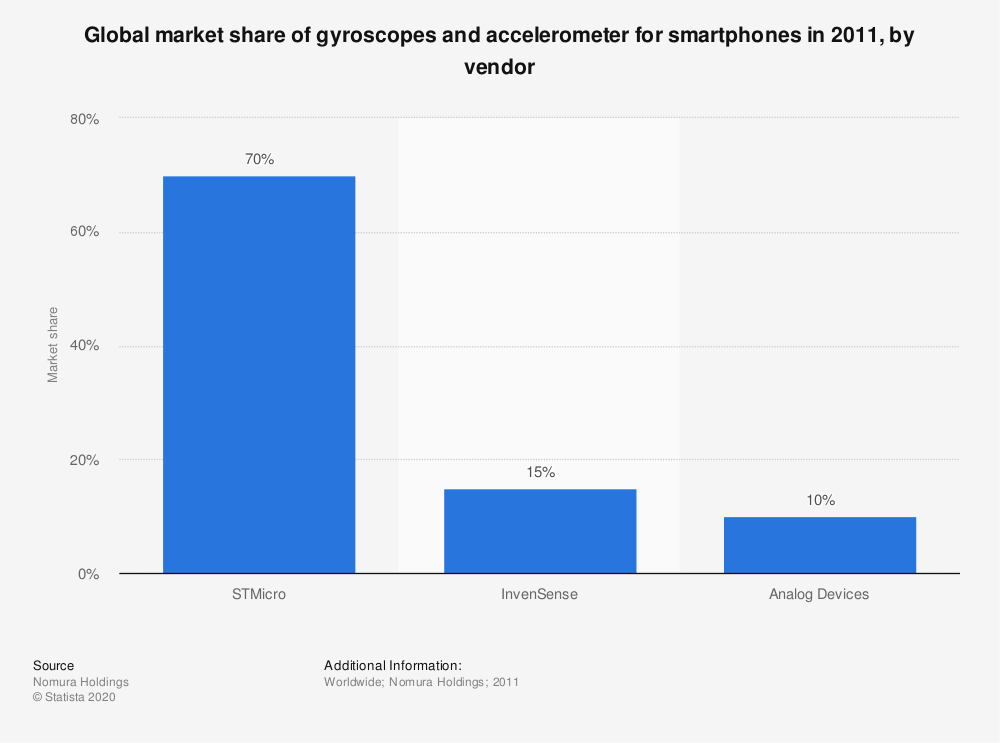 Statistic: Global market share of gyroscopes and accelerometer for smartphones in 2011, by vendor | Statista