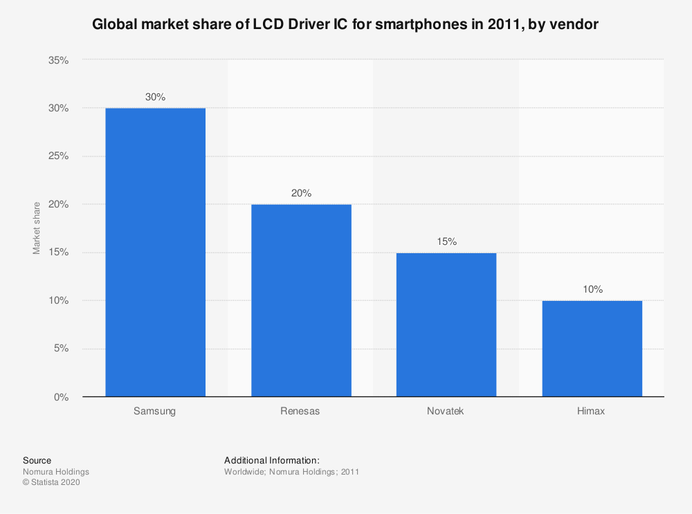 Statistic: Global market share of LCD Driver IC for smartphones in 2011, by vendor   Statista