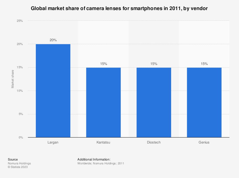 Statistic: Global market share of camera lenses for smartphones in 2011, by vendor   Statista