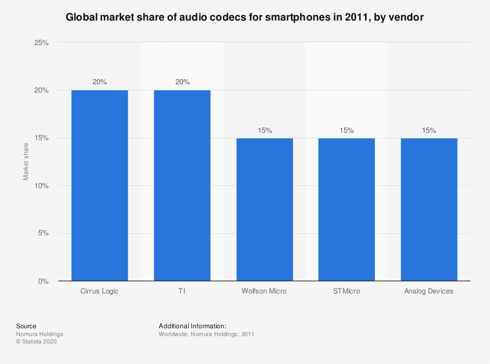 global smartphone audio codecs market Audio codec market by component, channel type, compression type, application, & geography - global.