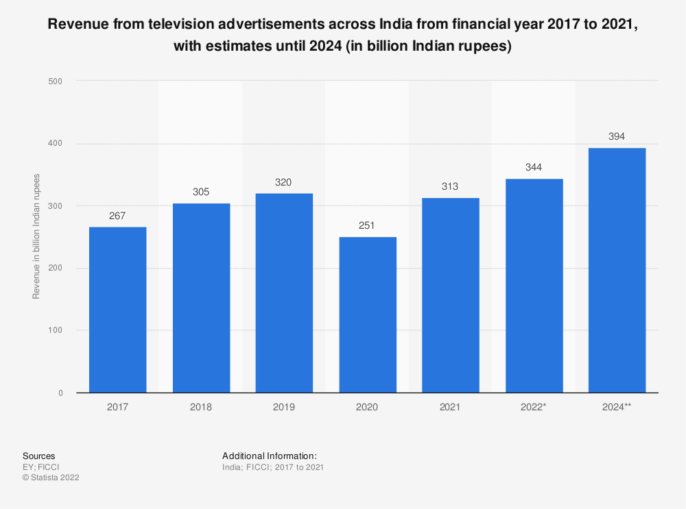 Statistic: Revenue from television advertisements across India from financial year 2008 to 2019, with estimates until 2024 (in billion Indian rupees) | Statista