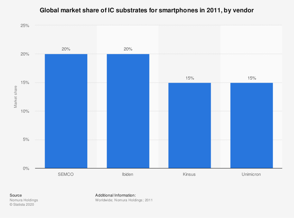 Statistic: Global market share of IC substrates for smartphones in 2011, by vendor | Statista