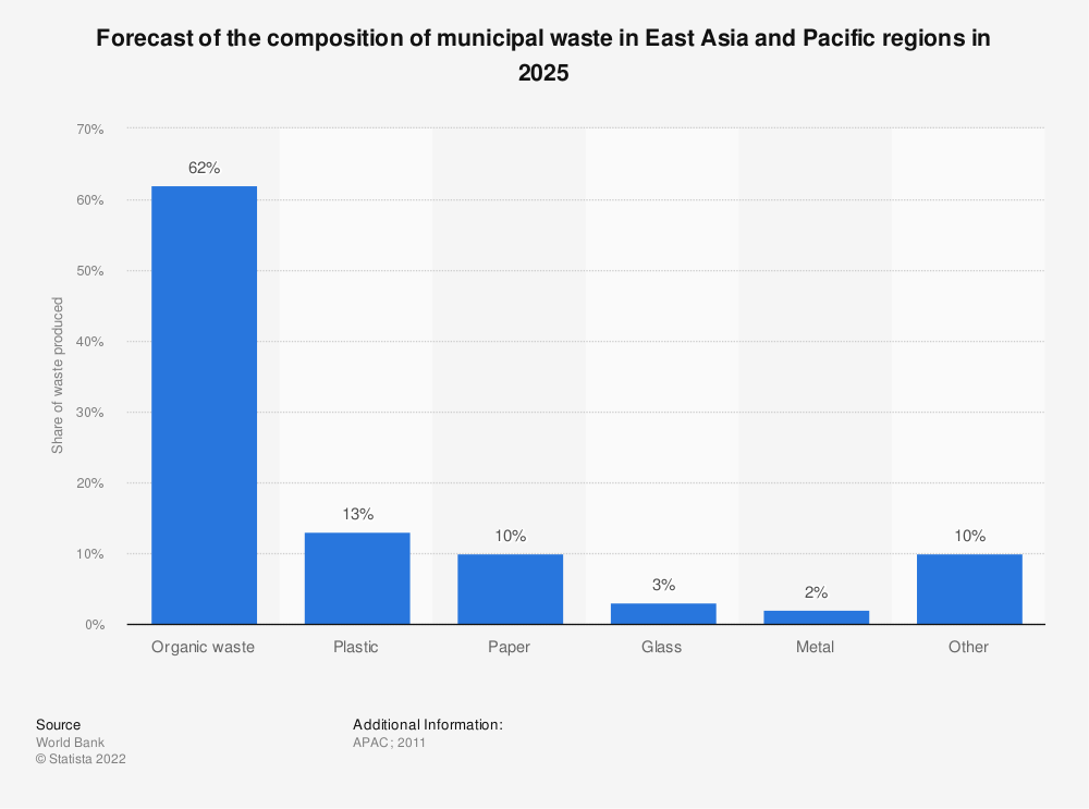 Statistic: Forecast of the composition of municipal waste in East Asia and Pacific regions in 2025 | Statista