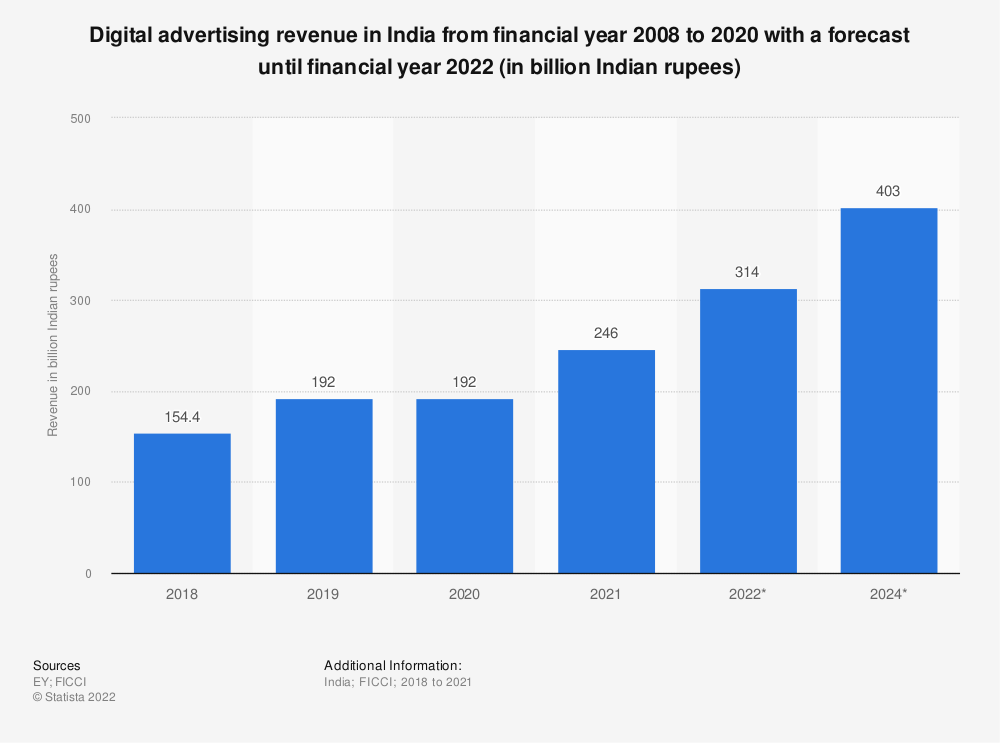 Statistic: Digital advertising revenue in India from financial year 2008 to 2020 with a forecast until financial year 2022 (in billion Indian rupees) | Statista