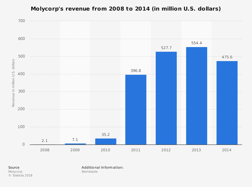 Statistic: Molycorp's revenue from 2008 to 2014 (in million U.S. dollars) | Statista