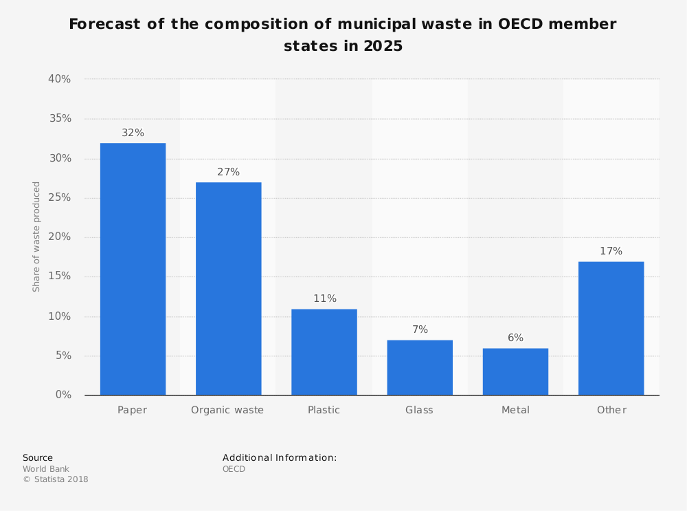 Statistic: Forecast of the composition of municipal waste in OECD member states in 2025 | Statista