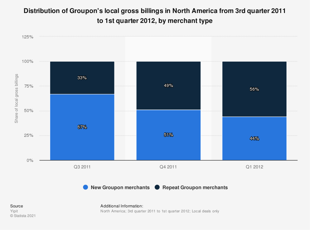 Statistic: Distribution of Groupon's local gross billings in North America from 3rd quarter 2011 to 1st quarter 2012, by merchant type | Statista