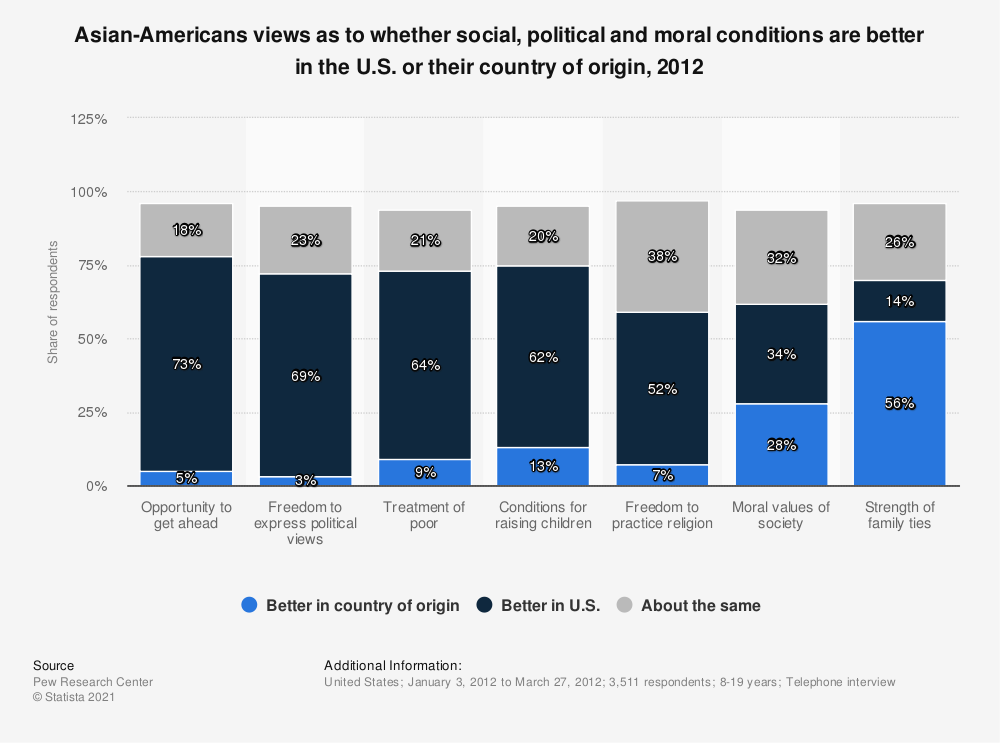Statistic: Asian-Americans views as to whether social, political and moral conditions are better in the U.S. or their country of origin, 2012 | Statista