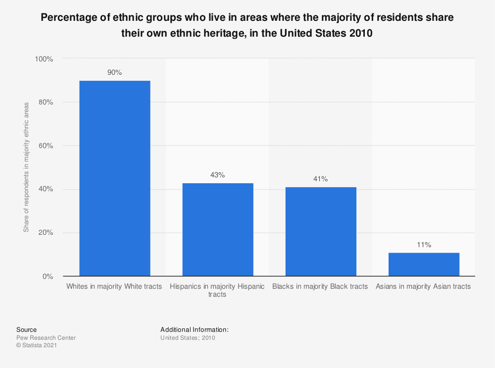 Statistic: Percentage of ethnic groups who live in areas where the majority of residents share their own ethnic heritage, in the United States 2010 | Statista