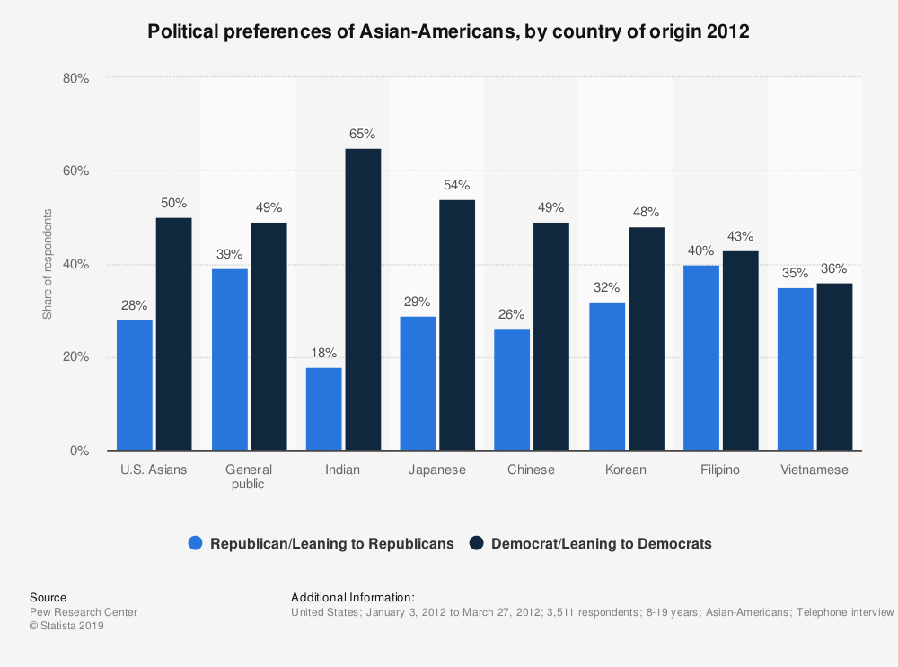 Statistic: Political preferences of Asian-Americans, by country of origin 2012 | Statista
