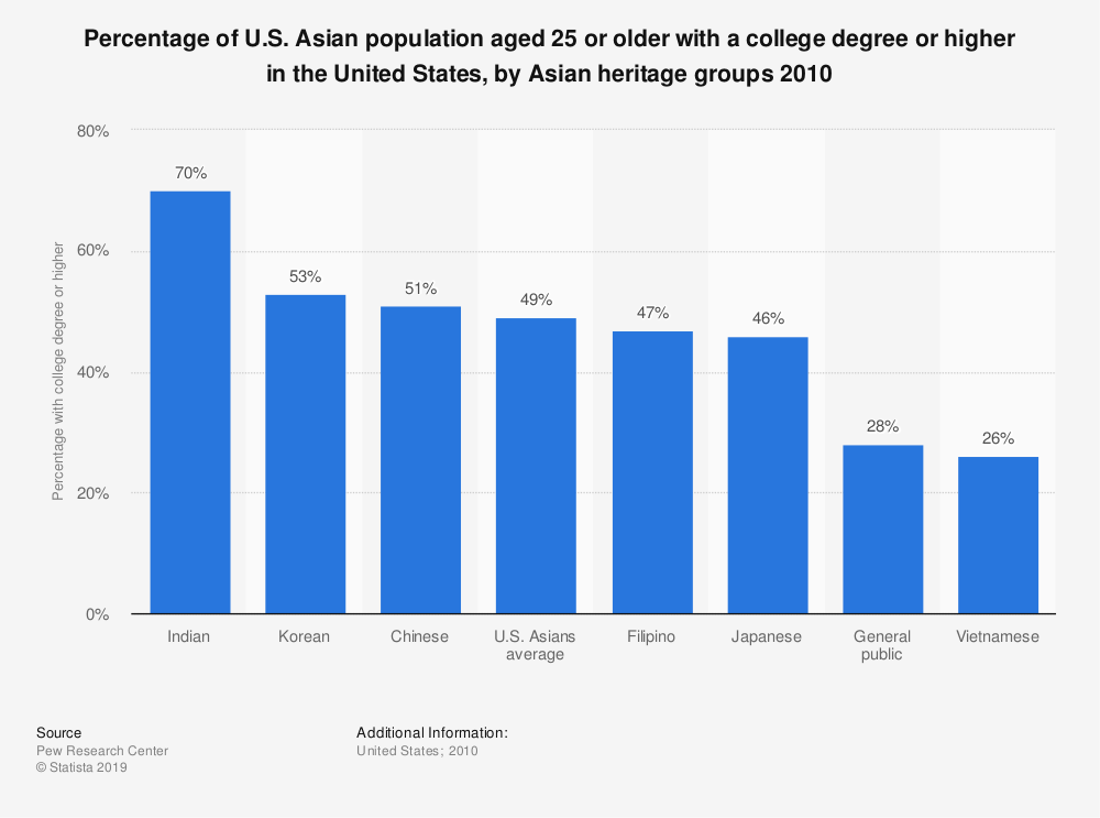 Statistic: Percentage of U.S. Asian population aged 25 or older with a college degree or higher in the United States, by Asian heritage groups 2010 | Statista