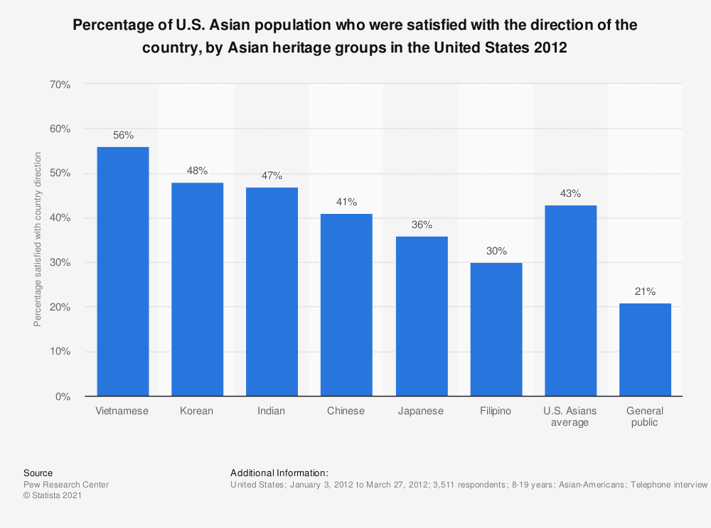 Statistic: Percentage of U.S. Asian population who were satisfied with the direction of the country, by Asian heritage groups in the United States 2012 | Statista