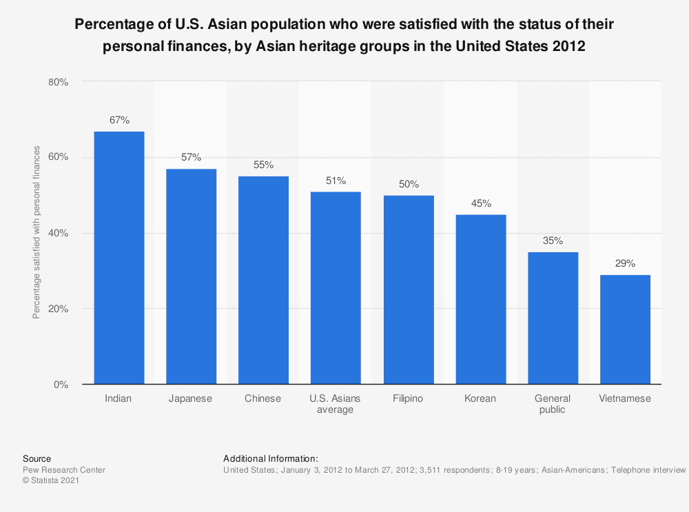 Statistic: Percentage of U.S. Asian population who were satisfied with the status of their personal finances, by Asian heritage groups in the United States 2012 | Statista