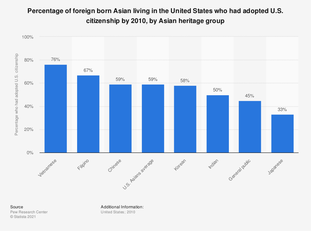 Statistic: Percentage of foreign born Asian living in the United States who had adopted U.S. citizenship by 2010, by Asian heritage group | Statista