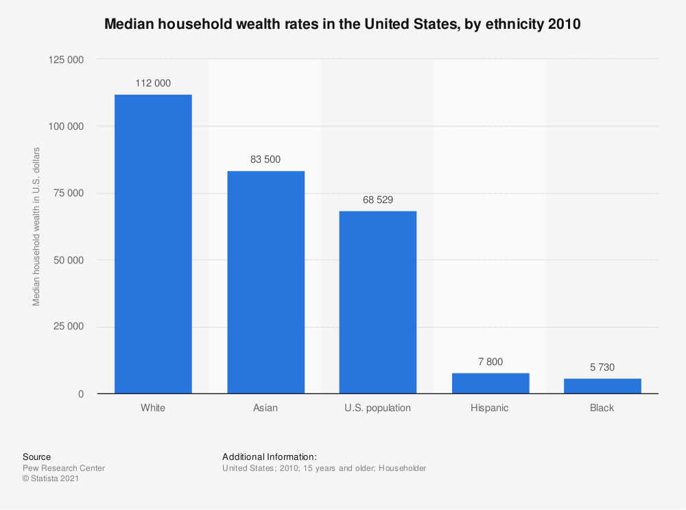 Statistic: Median household wealth rates in the United States, by ethnicity 2010   Statista