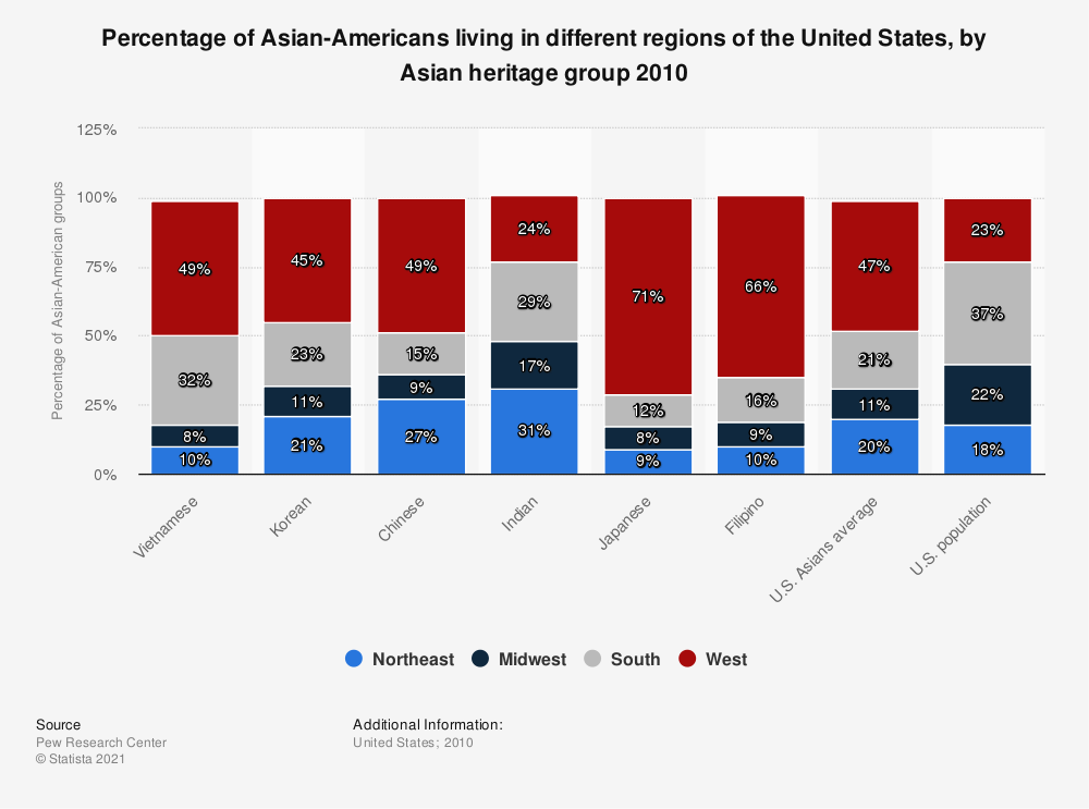 Statistic: Percentage of Asian-Americans living in different regions of the United States, by Asian heritage group 2010 | Statista