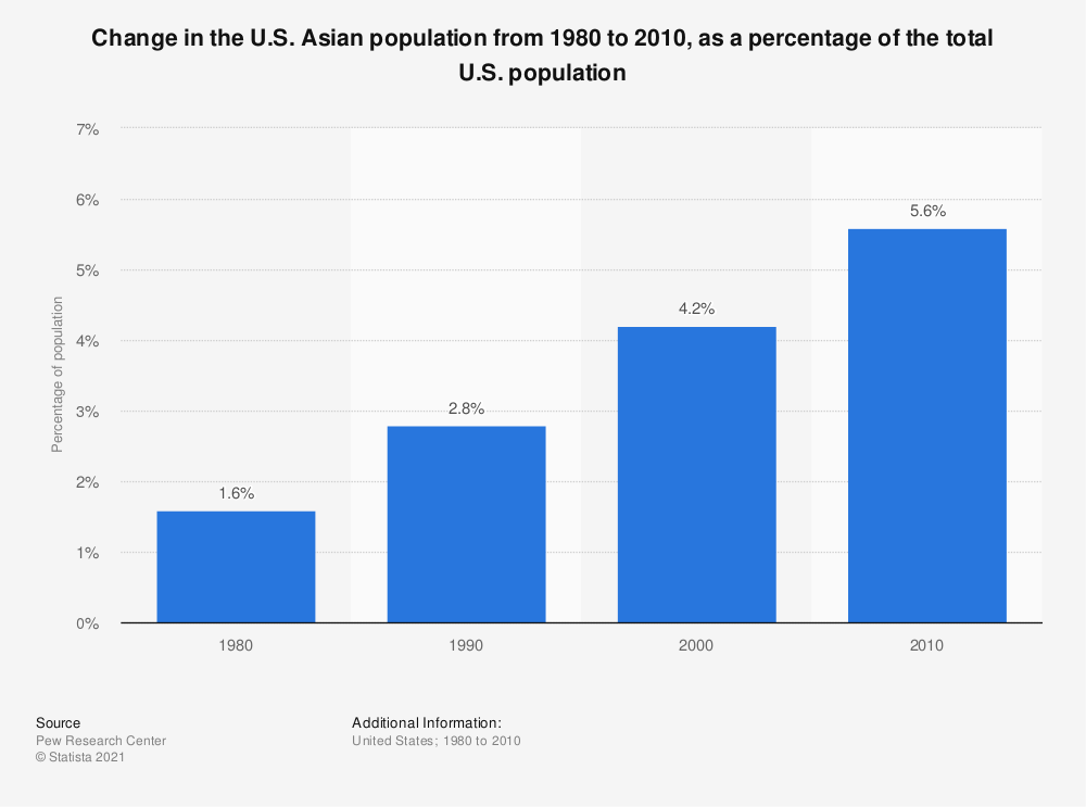 Statistic: Change in the U.S. Asian population from 1980 to 2010, as a percentage of the total U.S. population | Statista