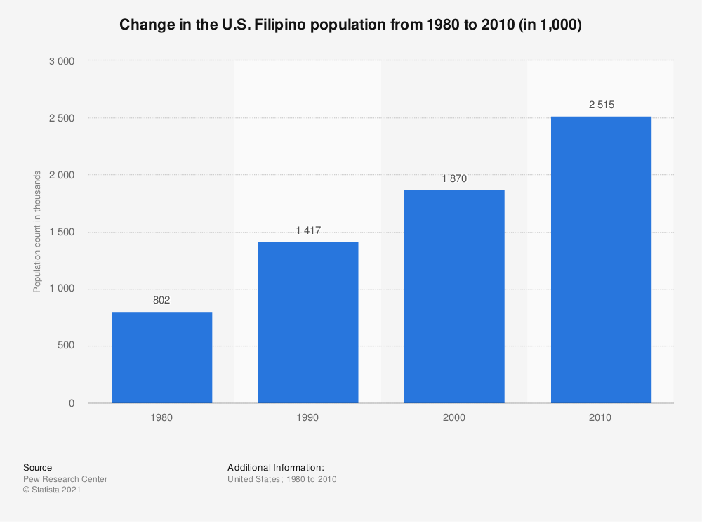 Statistic: Change in the U.S. Filipino population from 1980 to 2010 (in 1,000) | Statista