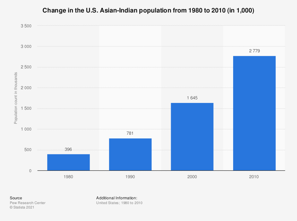 Statistic: Change in the U.S. Asian-Indian population from 1980 to 2010 (in 1,000) | Statista
