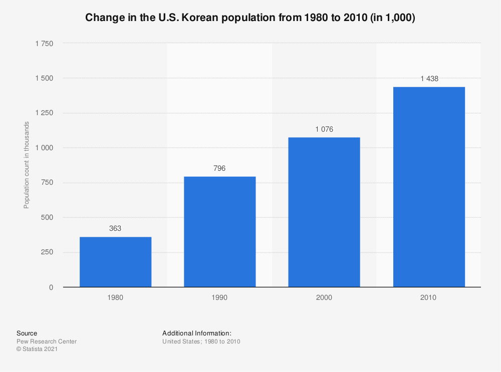 Statistic: Change in the U.S. Korean population from 1980 to 2010 (in 1,000) | Statista