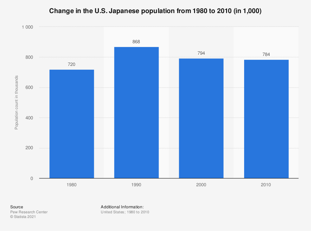 Statistic: Change in the U.S. Japanese population from 1980 to 2010 (in 1,000) | Statista