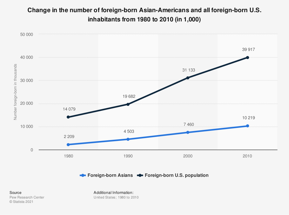 Statistic: Change in the number of foreign-born Asian-Americans and all foreign-born U.S. inhabitants from 1980 to 2010 (in 1,000)   Statista