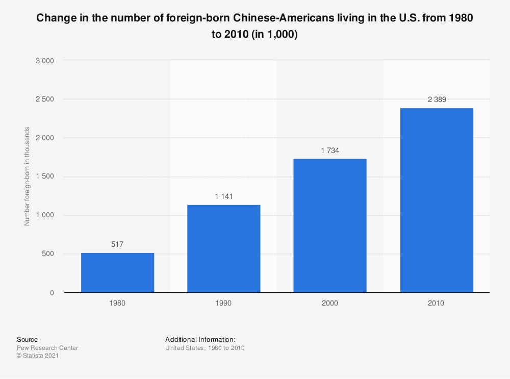 Statistic: Change in the number of foreign-born Chinese-Americans living in the U.S. from 1980 to 2010 (in 1,000) | Statista
