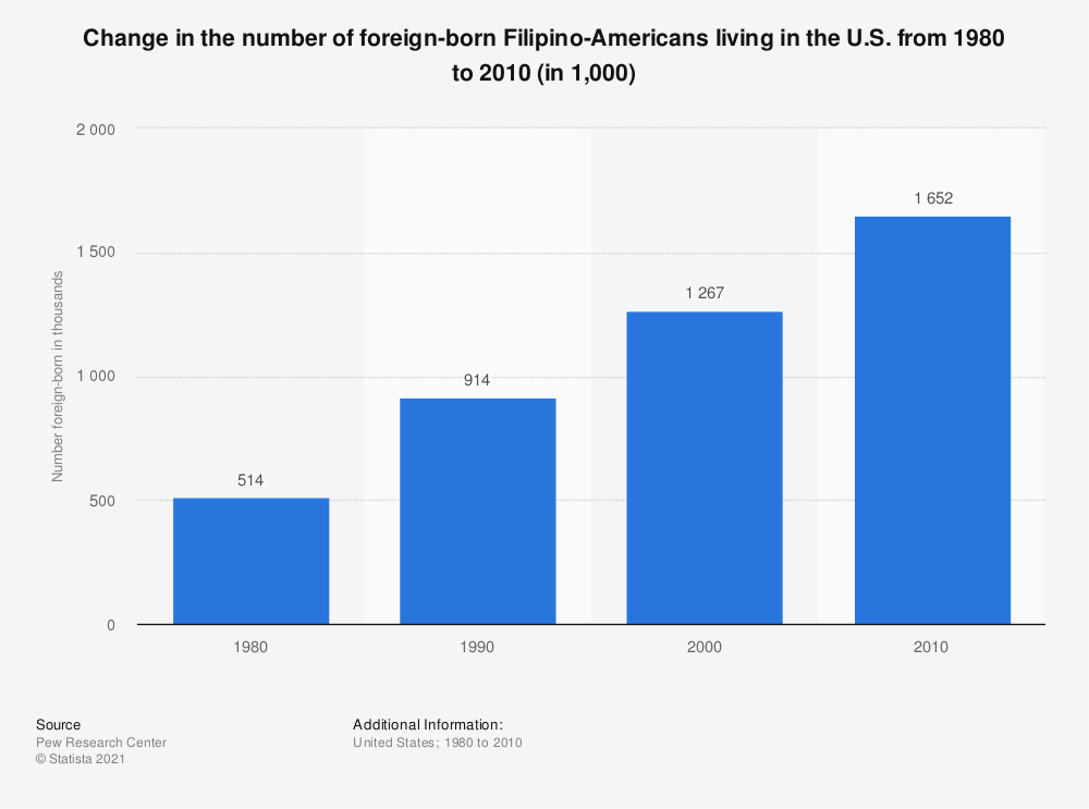 Statistic: Change in the number of foreign-born Filipino-Americans living in the U.S. from 1980 to 2010 (in 1,000) | Statista