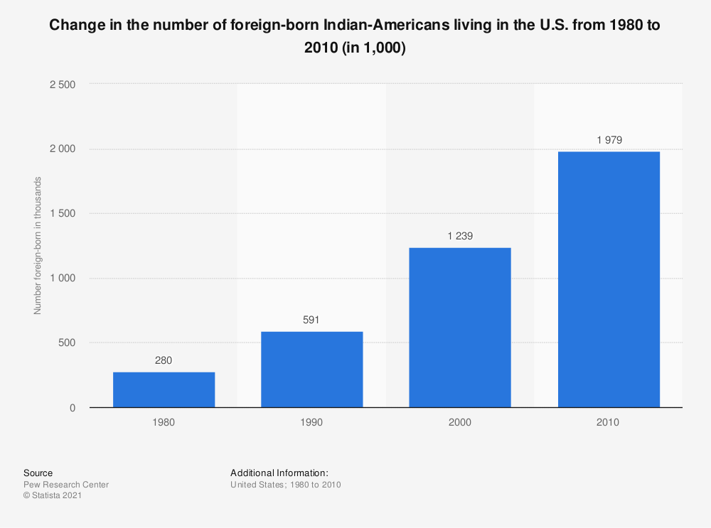 Statistic: Change in the number of foreign-born Indian-Americans living in the U.S. from 1980 to 2010 (in 1,000) | Statista