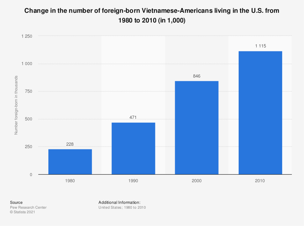 Statistic: Change in the number of foreign-born Vietnamese-Americans living in the U.S. from 1980 to 2010 (in 1,000) | Statista
