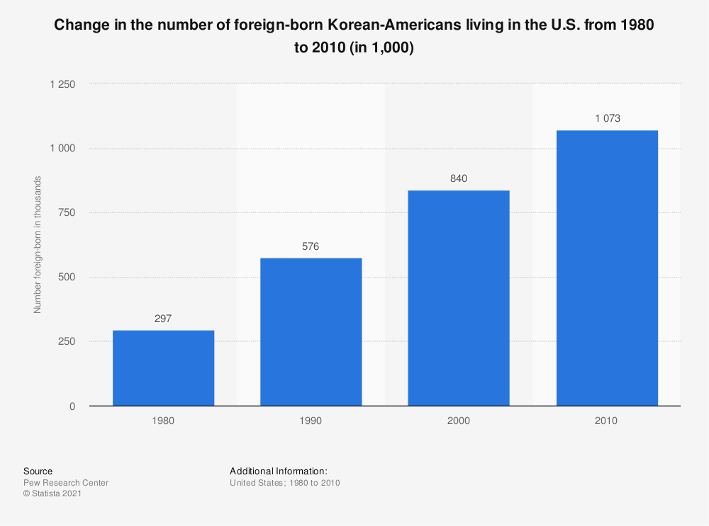 Statistic: Change in the number of foreign-born Korean-Americans living in the U.S. from 1980 to 2010 (in 1,000) | Statista
