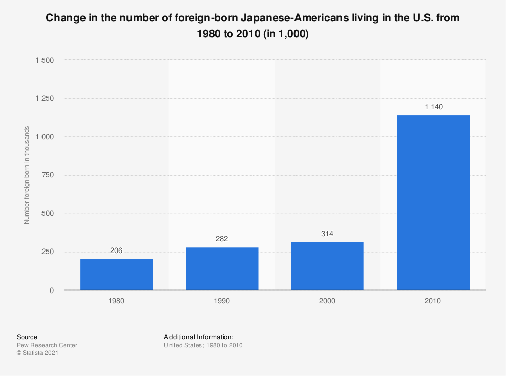 Statistic: Change in the number of foreign-born Japanese-Americans living in the U.S. from 1980 to 2010 (in 1,000) | Statista