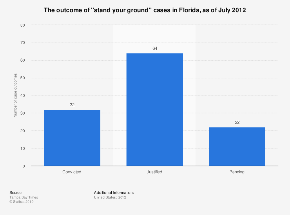 """Statistic: The outcome of """"stand your ground"""" cases in Florida, as of July 2012   Statista"""