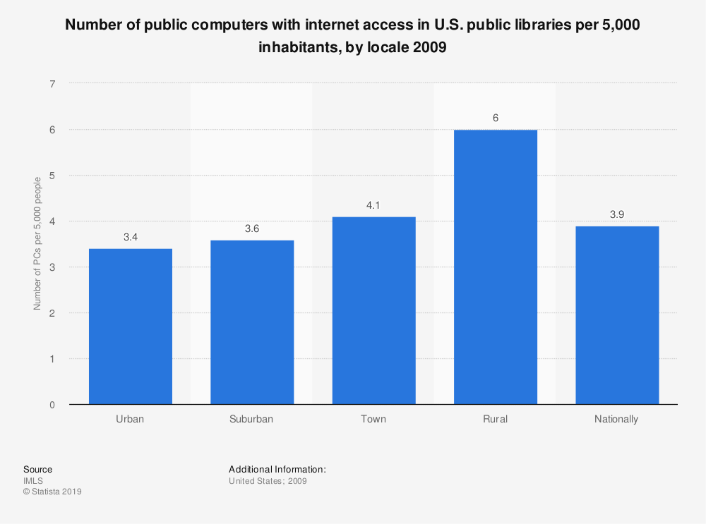 Statistic: Number of public computers with internet access in U.S. public libraries per 5,000 inhabitants, by locale 2009 | Statista