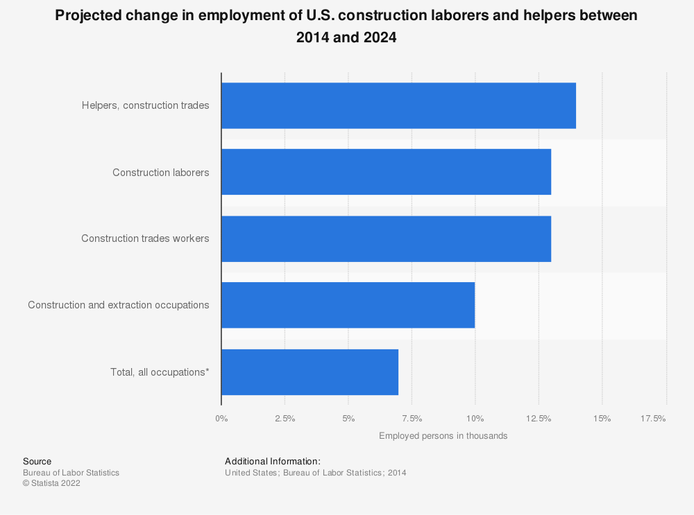 Statistic: Projected change in employment of U.S. construction laborers and helpers between 2014 and 2024 | Statista
