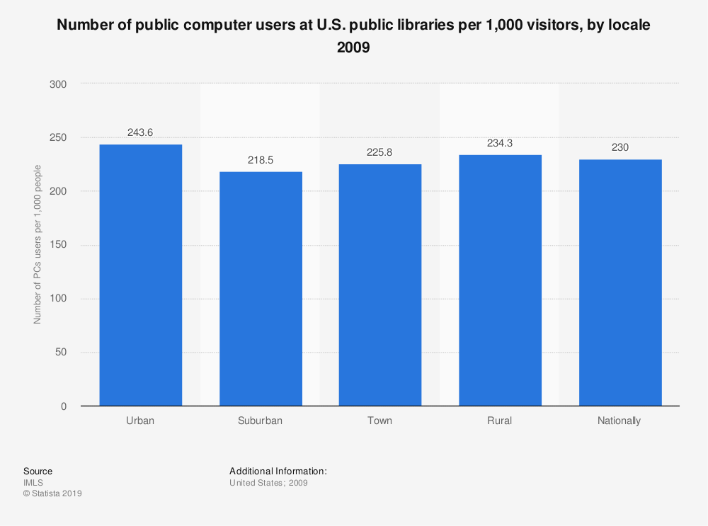 Statistic: Number of public computer users at U.S. public libraries per 1,000 visitors, by locale 2009 | Statista