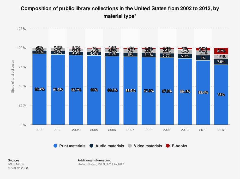 Statistic: Composition of public library collections in the United States from 2002 to 2012, by material type* | Statista