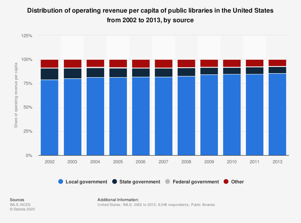 Statistic: Distribution of operating revenue per capita of public libraries in the United States from 2002 to 2013, by source | Statista