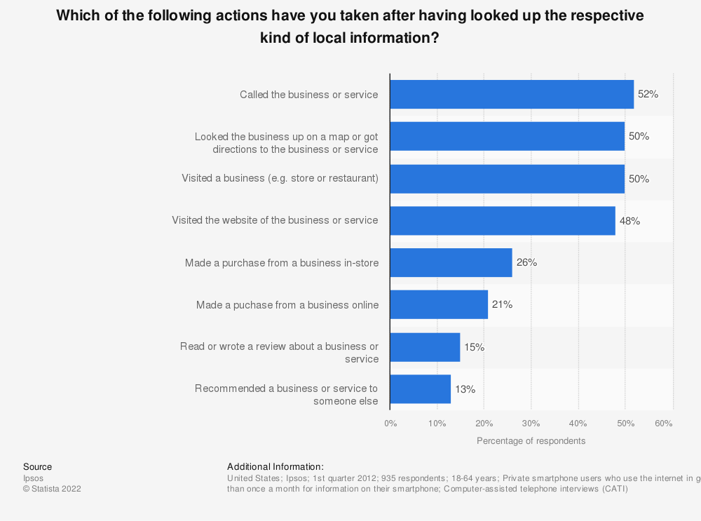Statistic: Which of the following actions have you taken after having looked up the respective kind of local information?   Statista
