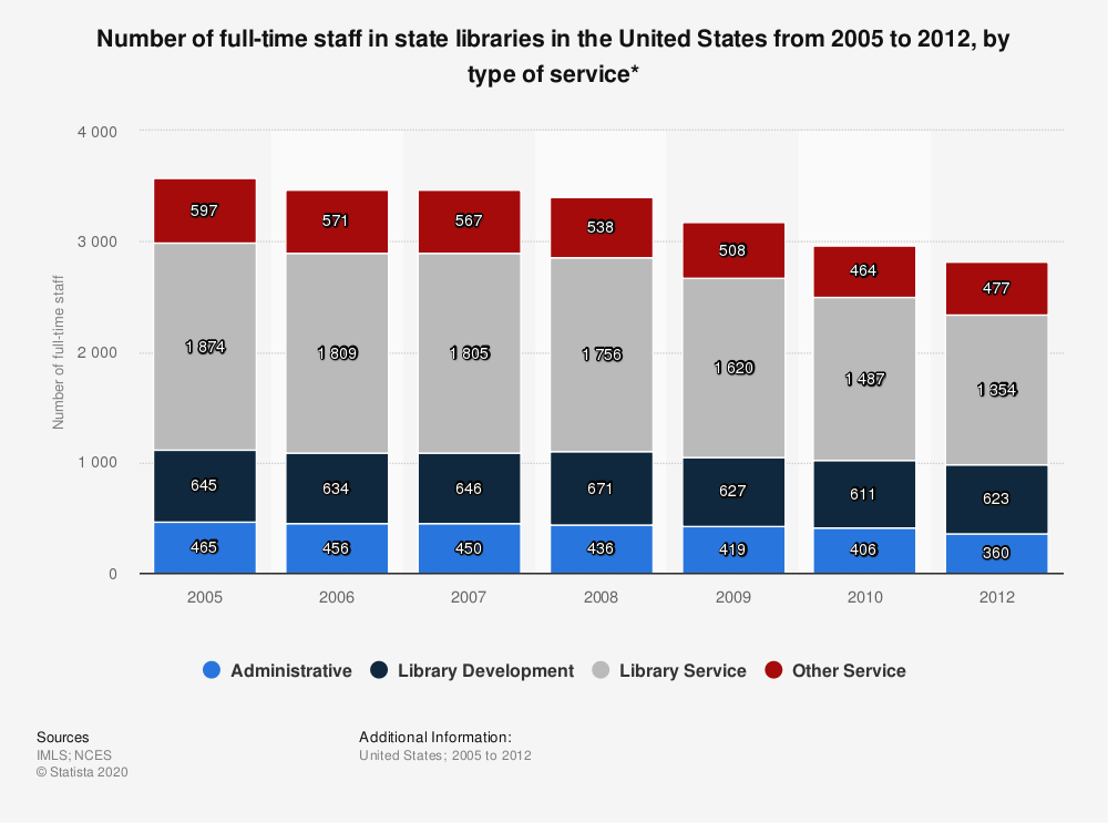 Statistic: Number of full-time staff in state libraries in the United States from 2005 to 2012, by type of service* | Statista