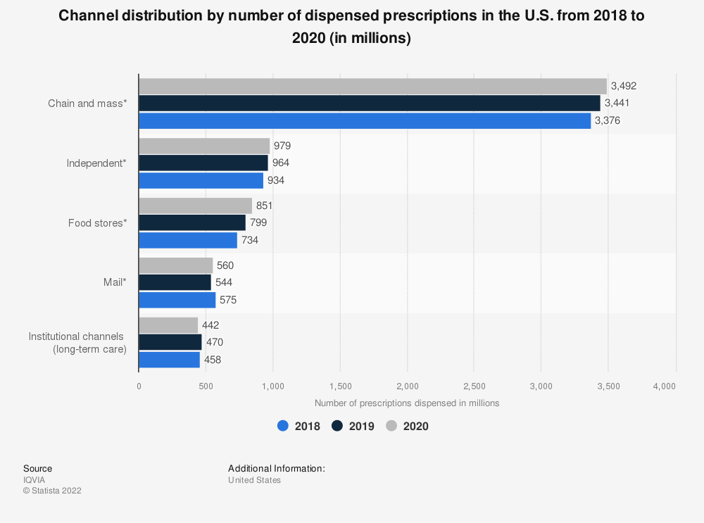 Statistic: Channel distribution by U.S. dispensed prescriptions from 2012 to 2016 (in millions) | Statista