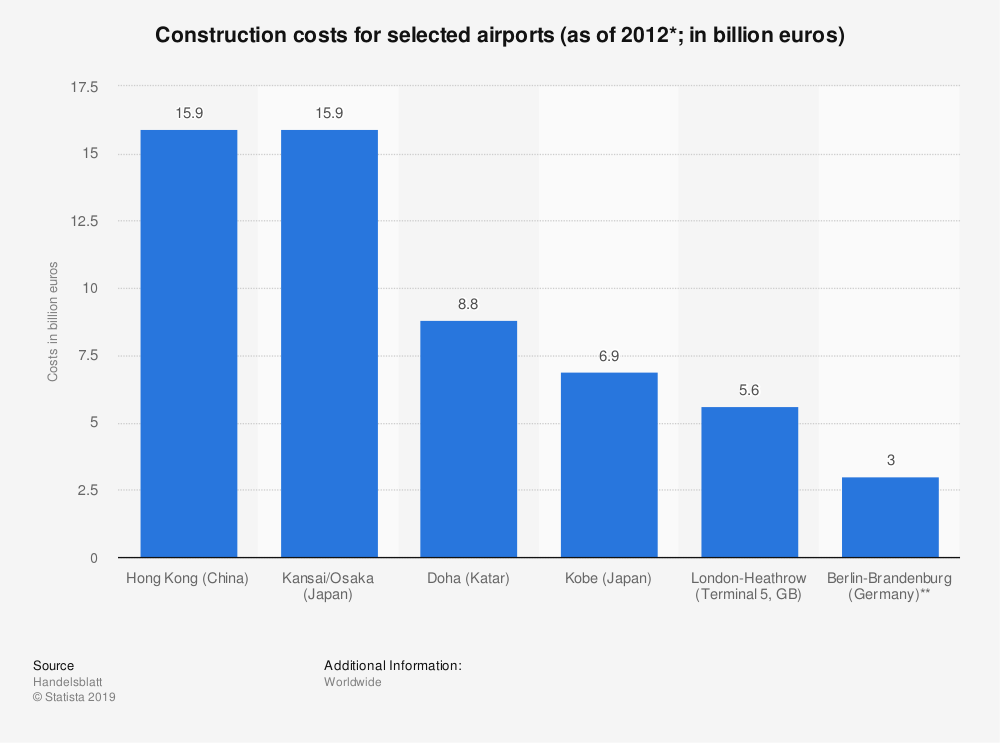 Statistic: Construction costs for selected airports (as of 2012*&#x3B; in billion euros) | Statista