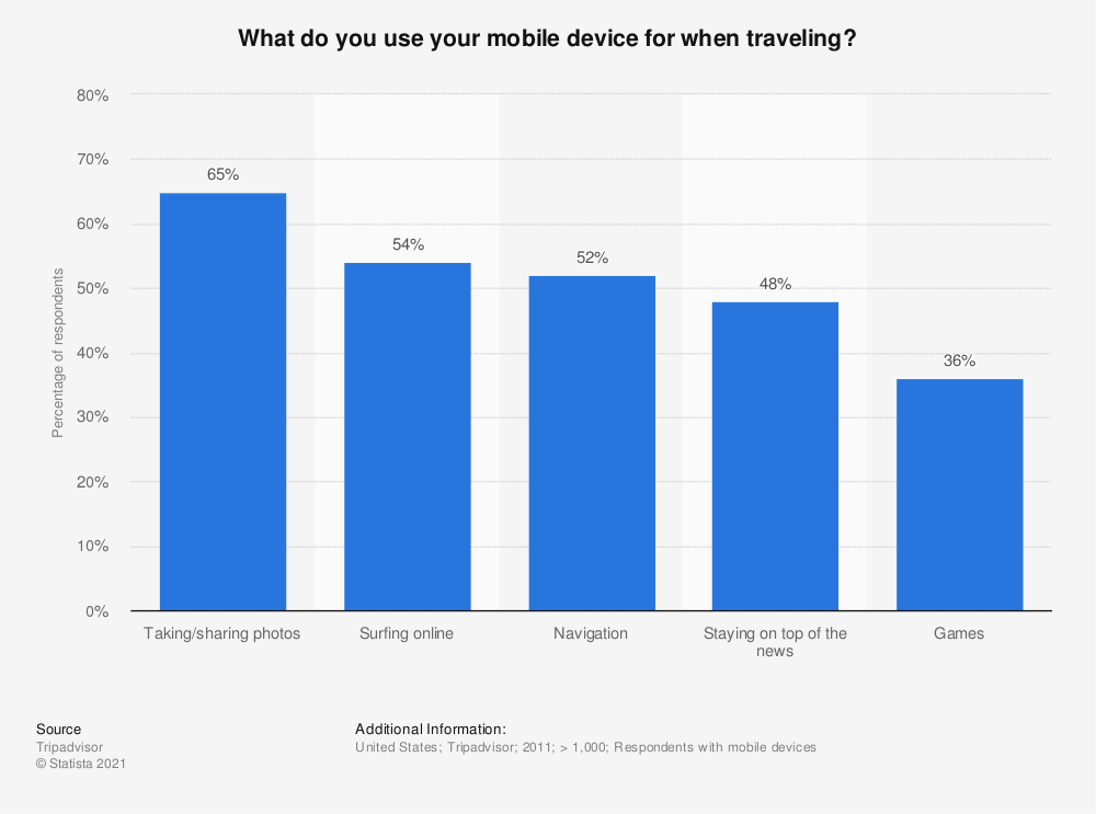 Statistic: What do you use your mobile device for when traveling? | Statista